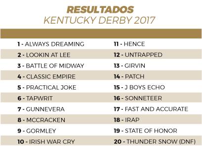 resultados-kentucky-derby-2017